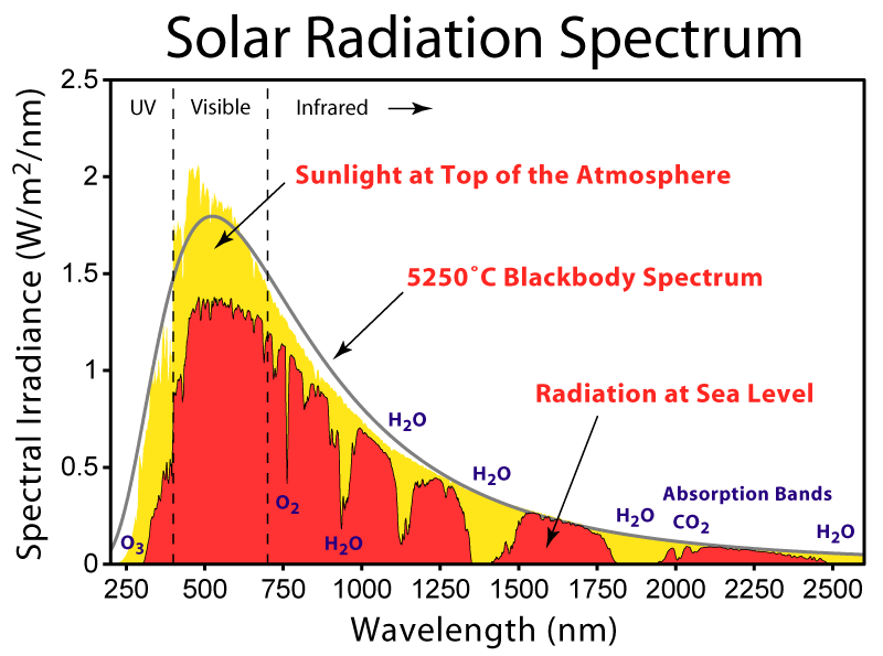 Spectrum zonlicht | CC BY-SA 3.0 Robert A. Rohde, Wikimedia Commons