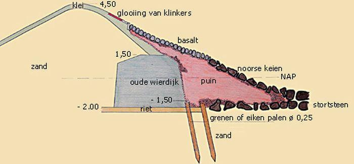 Doorsnede zuiderzeedijk op Texel | © Archieven Rijkswaterstaat